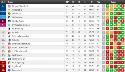 Bundesliga tabela java 31