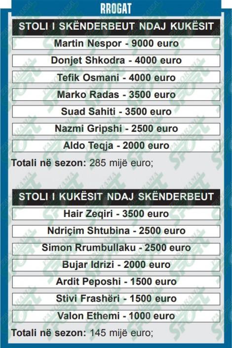 Skenderbeu-Partizani pagat