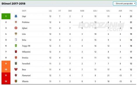 Superliga kosovare renditja