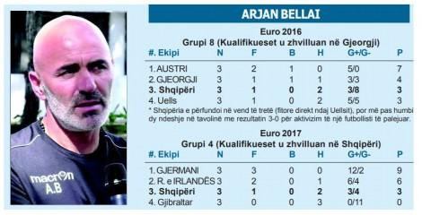 Arjan Bellai