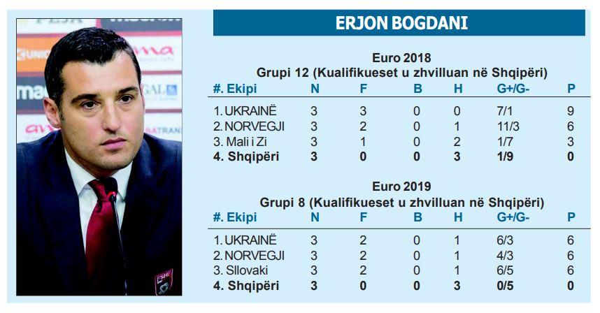 Erjon Bogdani