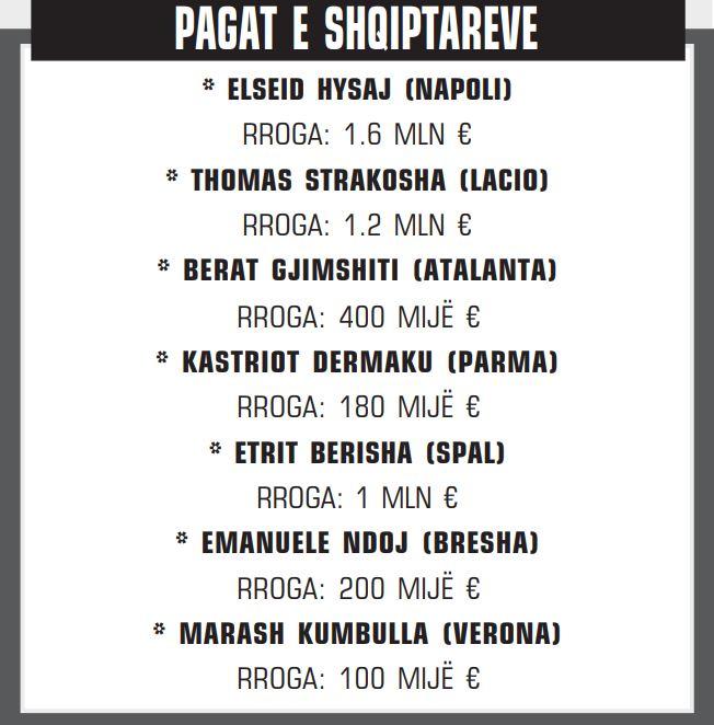 pagat e shqiptareve