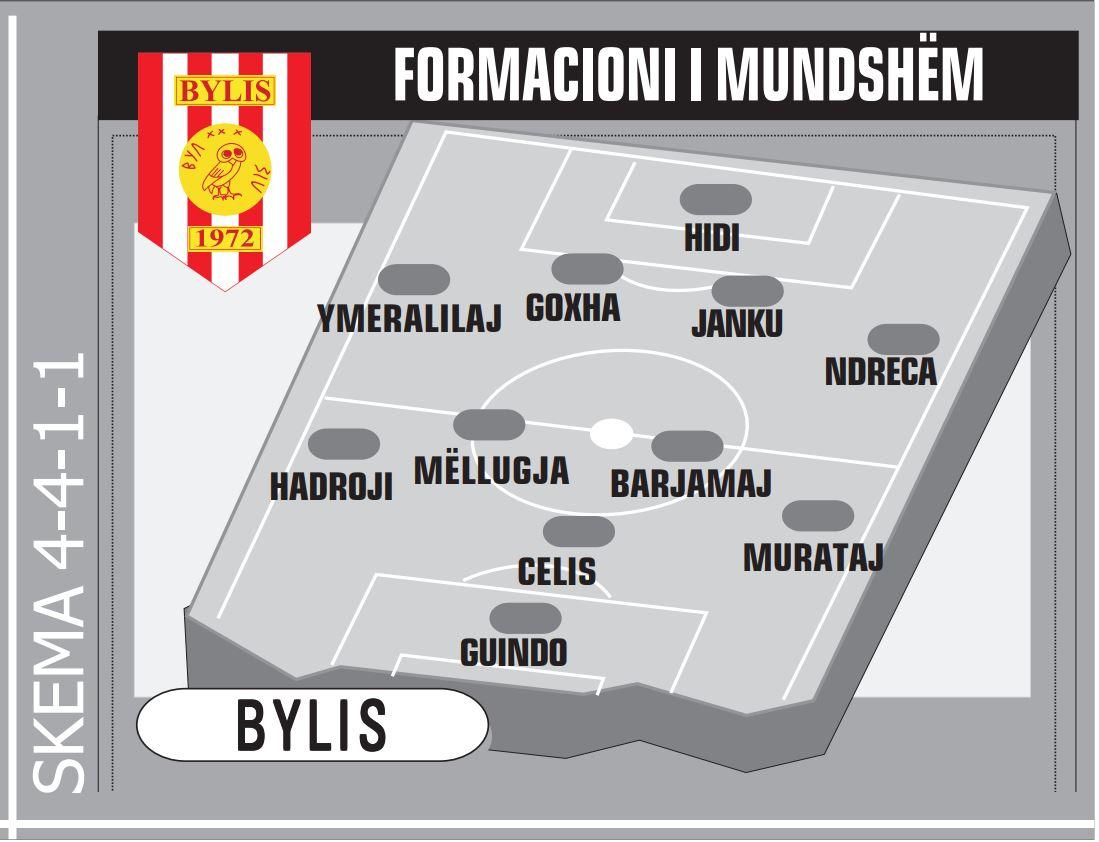 bYLIS