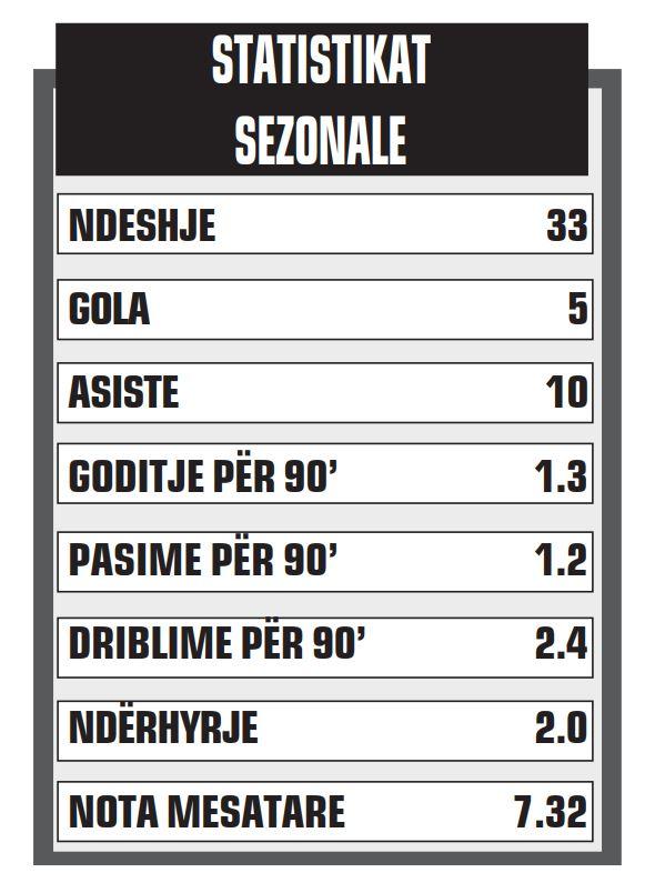 Statistikat