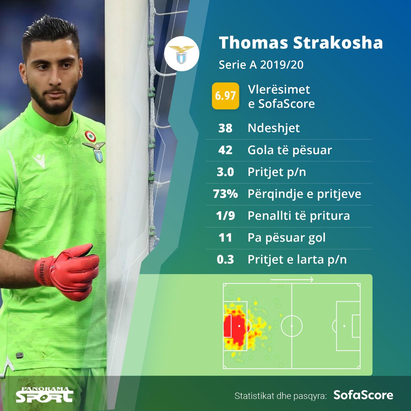 Sofa Score-Strakosha