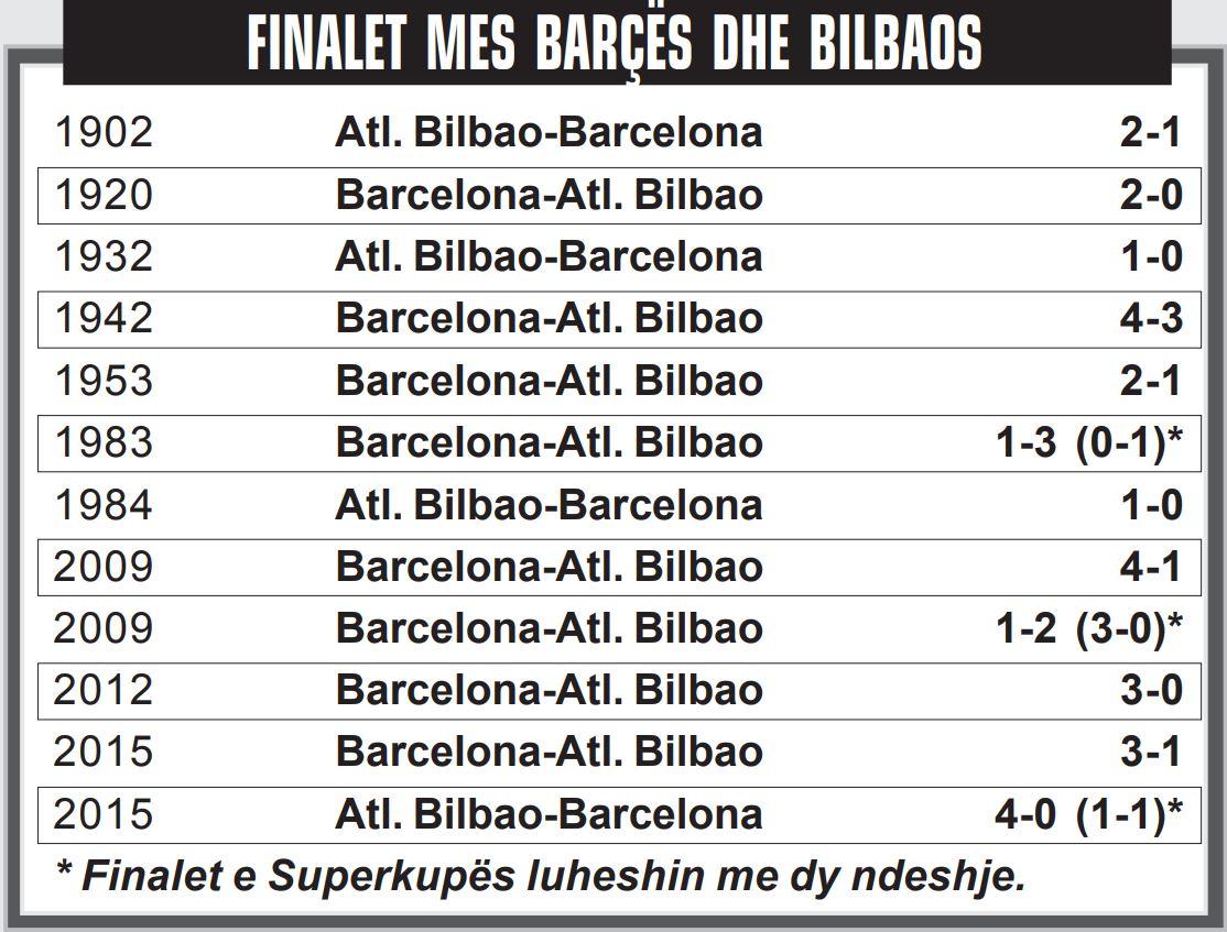 Barcelona-Bilbao