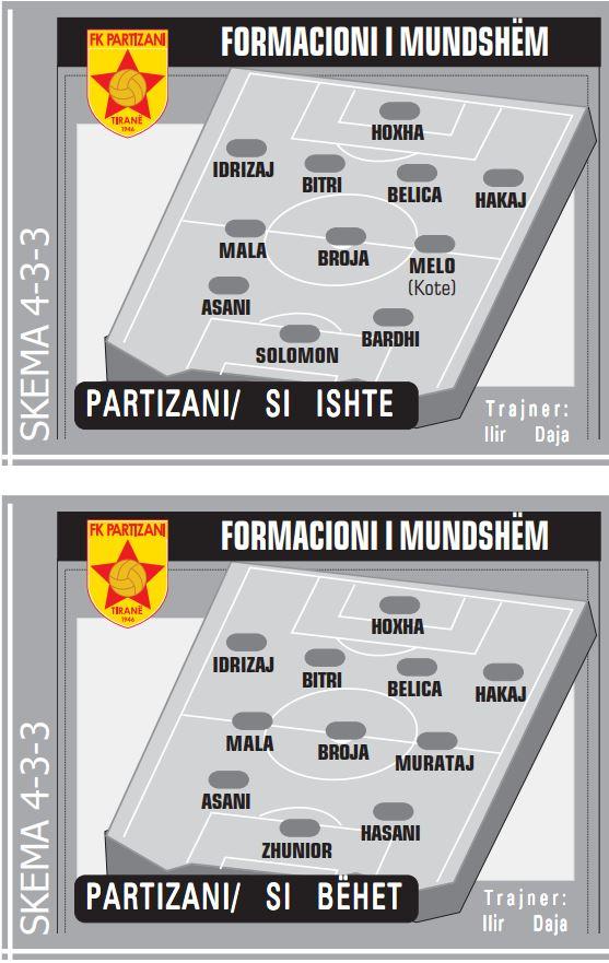 Partizani formacionet