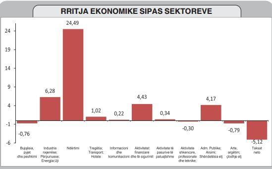 Ekonomia rritet për qeverinë, qytetarët po konsumojnë më pak