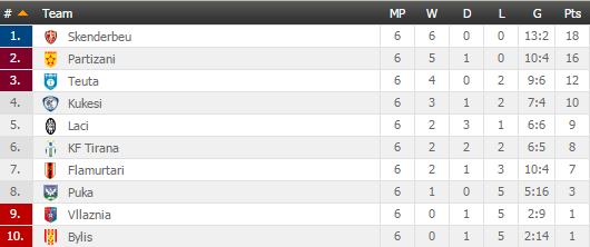 Renditje Superliga