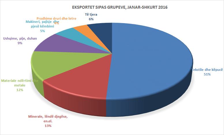 Eksportet bien 6.1%, të gjitha grupet në rënie, përveç fasonit e ushqimeve