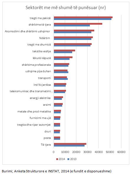 Lista, ja pesha e lartë e kompanive call center në punësim