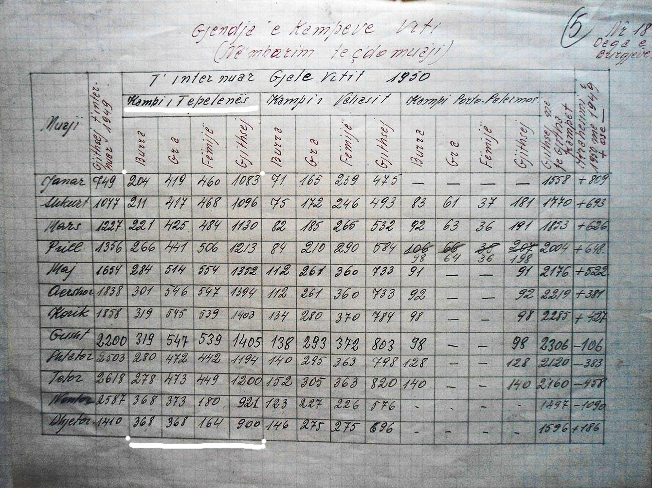 dokumenti i kampit