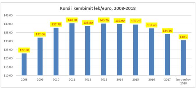 kursi i euros