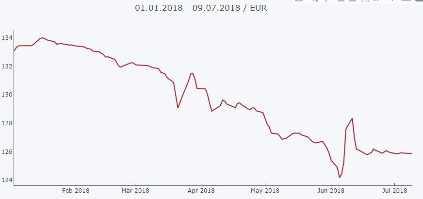 Ecuria e Euros nga fillimi i vitit deri datën e sotme,. Burimi: BSH