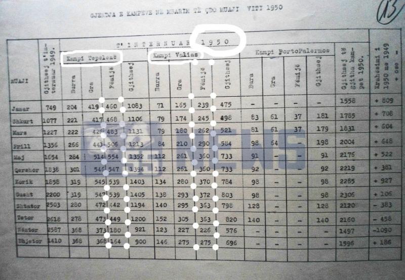 Tabela e të internuarve në kampe. Të nënvizuara janë shifrat e fëmijëve