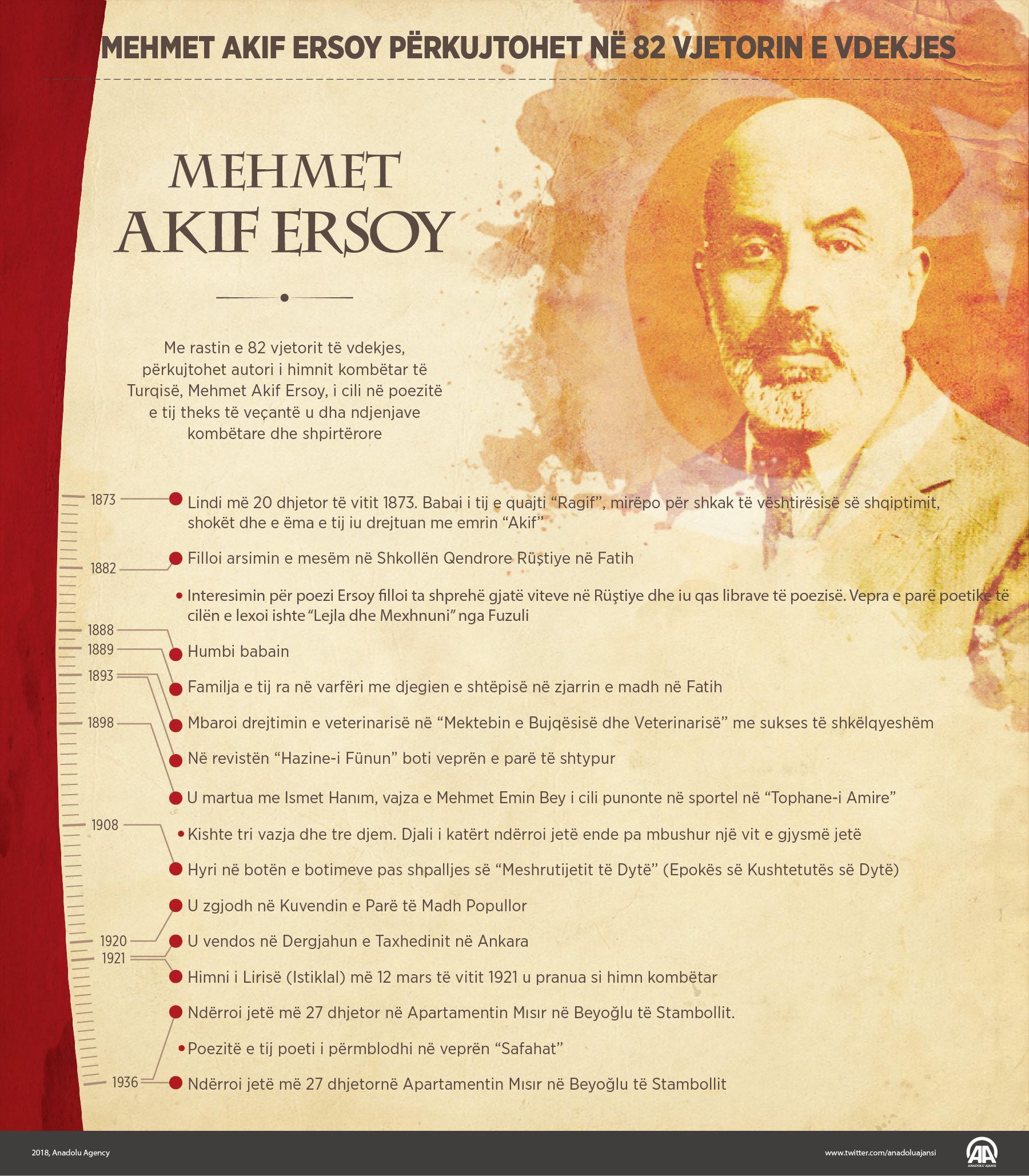 Büyük dava adamı Mehmet Akif Ersoy arn
