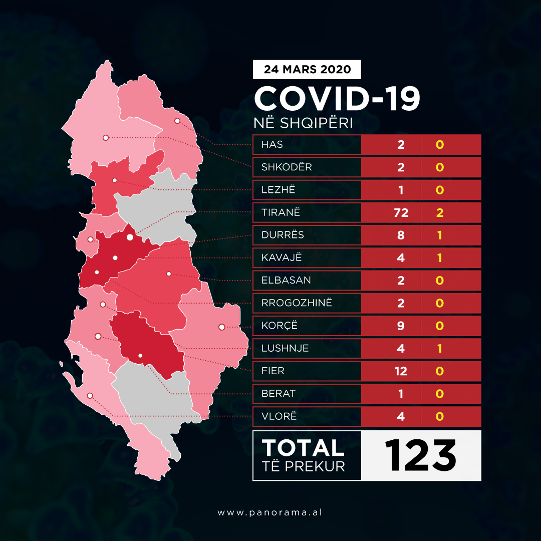 harta e Shqipeirse rastet e prekura me 23 mars 123 te infektuar