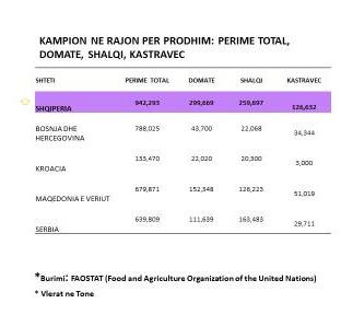tabela-raporti-i-fao-shqiperia-e-para-ne-rajon-per-prodhimin-e-perimeve