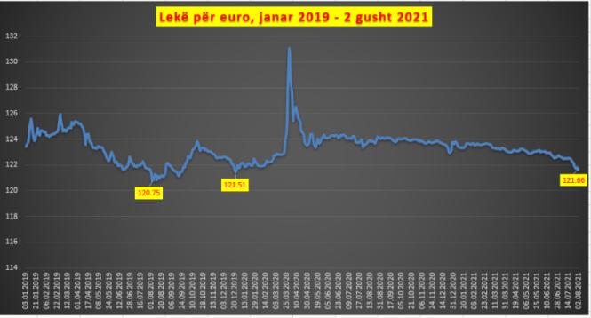 euro gusht