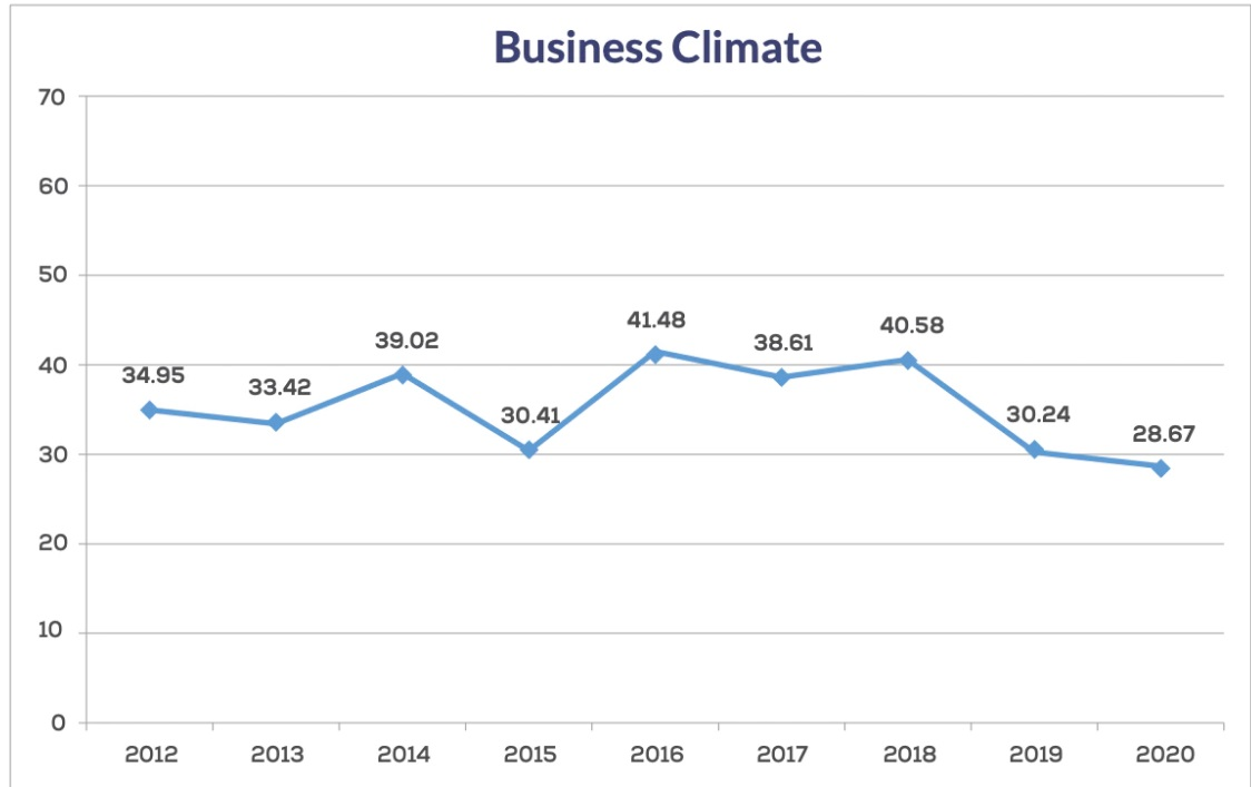 klima e biznesit
